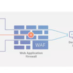 ReCap: Web Application Firewalls (WAFs)